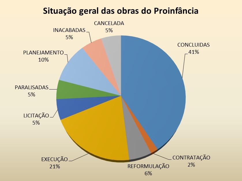 Estudos Técnicos CNM