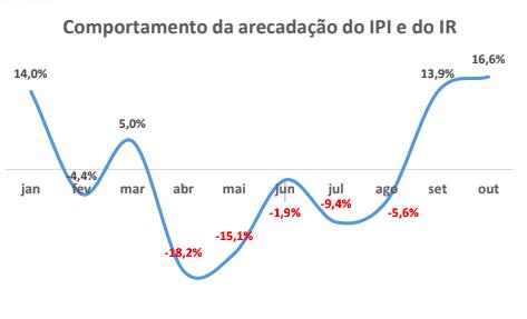 Gráfico CNM