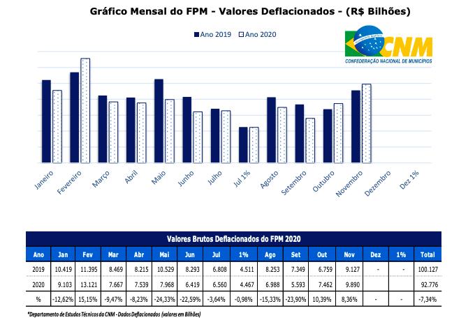 Gráfico FPM