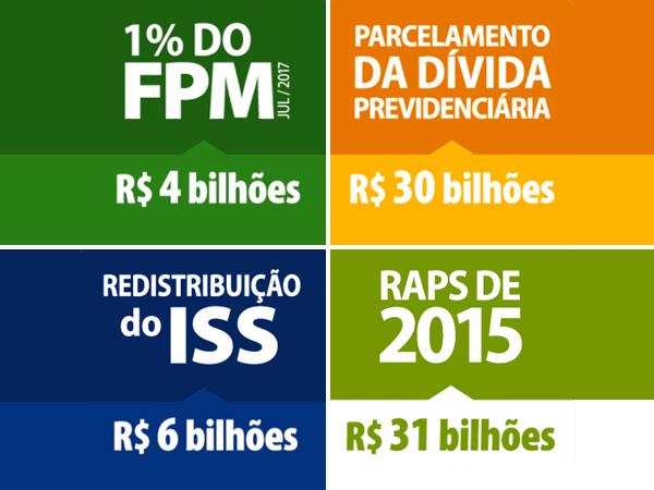 Conquistas da CNM e do movimento municipalista trazem incrementos às finanças municipais neste ano
