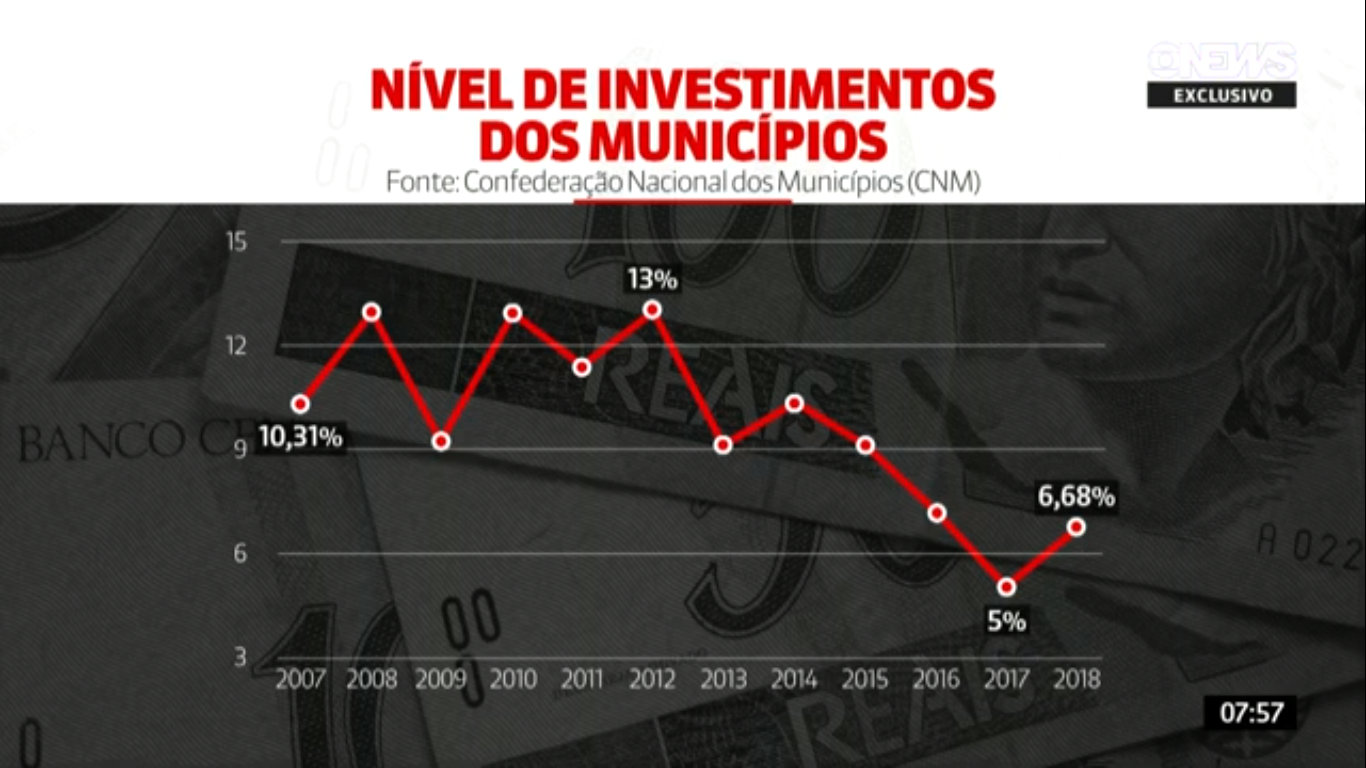 Mapeamento da CNM mostra redução no nível de investimento e ganha destaque na GloboNews