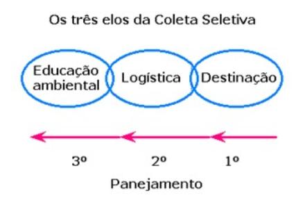 12062018 Elos Coleta Seletiva
