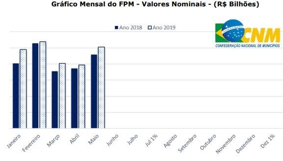 Tabela FPM